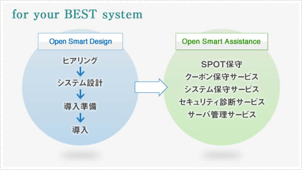 Open Smart Design/Assistance|株式会社デージーネット