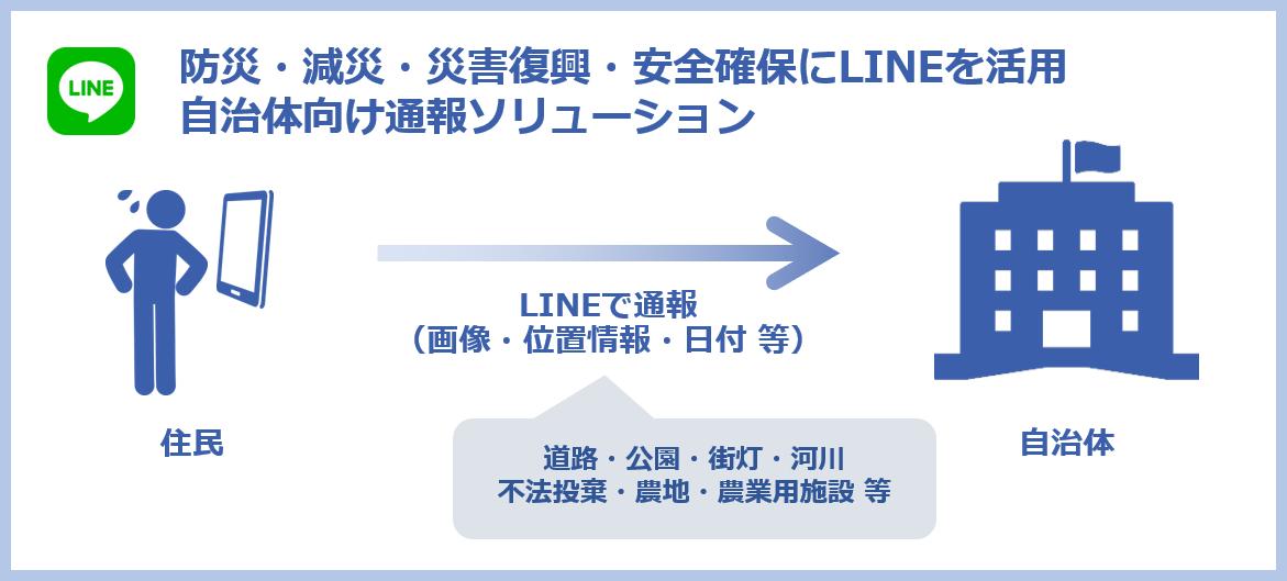 LINE活用ツール「KANAMETO(カナメト)」|transcosmos online communications 株式会社