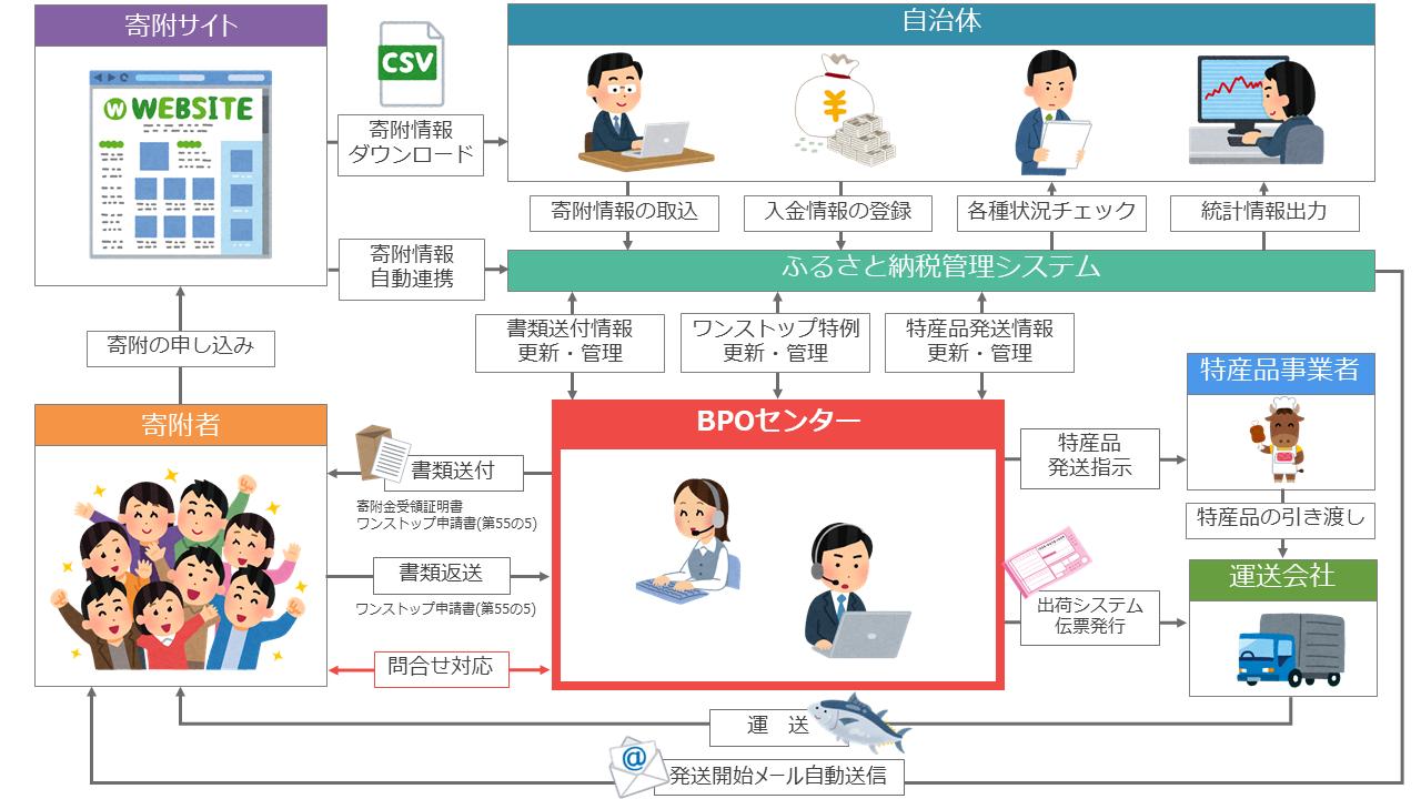 各種ポータルサイトと連携できる「ふるさと納税管理システム」|中央コンピューターサービス株式会社
